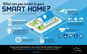 what could your smart home installation include