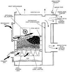 stove parts diagram stove free image about wiring diagram Stove Diagram parlour 3000 pellet stove besides 022 further digital alarm clock circuit diagram further oven repair 5 stove parts diagram
