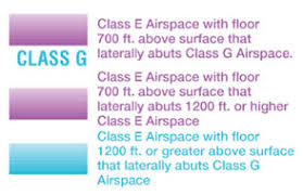 Class G Airspace Sectional Chart Faa Aeronautical Chart Users Guide