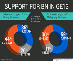 Image result for new BN in the coming election