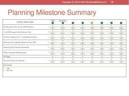 Free Marketing Plan Template Activities Weekly Activity Report