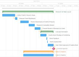 Great Timeline Examples For Your Projects And Business Processes ...