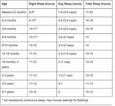 Baby Sleep Patterns Chart Baby Sleep Schedule Chart Baby Sleep Schedule Awake Times