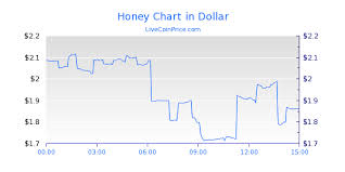 Bitcoin Trade Volume Chart By Honey