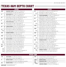 A M Depth Chart Sees Some Changes Cb Renfro Still Suspended