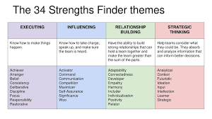 Strengthsfinder Themes Chart Learning To Manage People Projects And Time Ppt Download