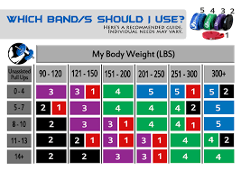 Pull Up Band Assistance Chart Set Of 4 Heavy Duty 41 Resistance Powerlifting And Mobility