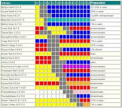 Universal Indicator Chart Printable Www Bedowntowndaytona Com