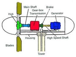 how wind turbines work diagram data wiring diagram blog how it works turbine generator diagram how wind turbines work diagram
