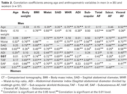 Validity And Reliability Of The Sagittal Abdominal Diameter