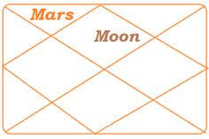 9 Best Astrology Images In 2015 Astrology Birth Chart All