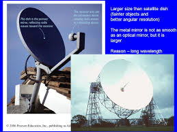 a radio telescope and an optical telescope of the same size have the same angular resolution telescopes chapter 6 based on chapter 6 this material will be