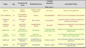 erik erikson s life cycle stages wi child development online 115erik erikson stages of development png