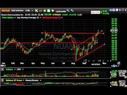 Rax Stock Chart Ms Onxx Rax Tqnt Stock Charts Harry Boxer Thetechtrader Com