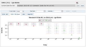 Levey Jennings Chart For Cross Run Quality Control Levey