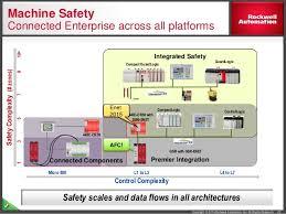 applying midrange safety systems 22