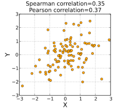 Spearmans Rank Correlation Coefficient Wikipedia