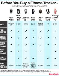 Fitness Bracelet Comparison Chart Fitness Band Comparison Chart All Photos Fitness Tmimages Org