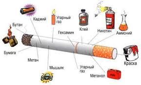 Вред курения страшный вред от курения о вреде курения состав  ВРЕД КУРЕНИЯ