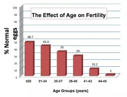 Risk Of Down Syndrome By Age Chart At What Age Does The Risk Of Giving Birth To A Baby With