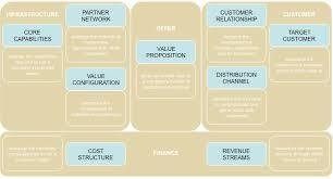 Revenue Model Template Steve Blank Business Model Template The Business Model Canvas