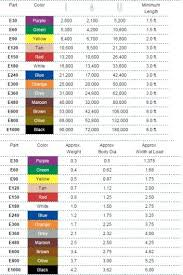 Rigging Slings Chart Endless Round Slings