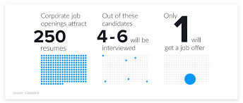 resume stats - resumes to interviews ratio