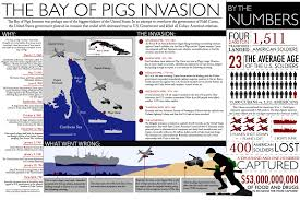 bay of pigs ly