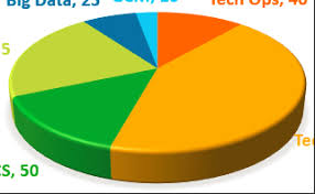 Round The Edges Of 3d Pie Chart Using D3 Js Stack Overflow