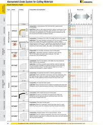 Kennametal Grade System For Cutting Materials Pdf Free