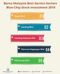 Malaysia Stock Market Chart Stockinvestment Bursamalaysia Stock2019 Stock Market