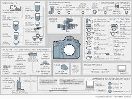 Nikon D3400 Lens Compatibility Chart Nikon Imaging Products System Chart Nikon D800 D800e