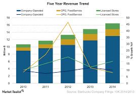 Starbucks Coffee Has Three Revenue Sources Market Realist