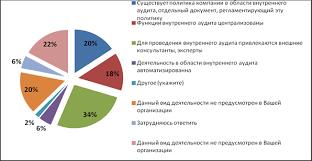 Шихвердиев А П Внутренний контроль и управление рисками в  Рис 4 Элементы внутреннего аудита организаций