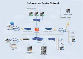 logical network diagrams  free logical network software with    data center network diagram examples