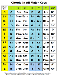 Song Key Chart Piano Chords By Key Chords In The Key Of