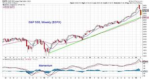 Weekly Trend Chart S P 500 Weekly Outlook Is The Rally Sustainable See It