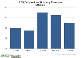 Cbs Trade Value Chart Week 6 Cbs Matches Netflix In The Offline Content Race Market Realist
