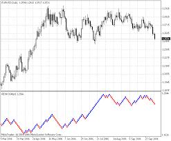 Renko Charts Indicator For Metatrader 4 Forex Mt4 Indicators