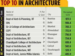 Top College For Architecture Contemporary 1 Architecture Pertaining To Top  College