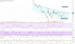 Faz Stock Price And Chart Amex Faz Tradingview