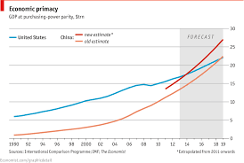 Chinese Growth Chart Comments On Daily Chart Crowning The Dragon The Economist