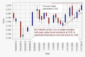 Mcx Mentha Oil Chart Rate Signal Mentha Oil Charts Break Of Major Uptrendline Resistance At