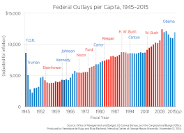 The Rise In Per Capita Federal Spending Mercatus Center