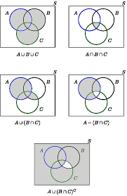 Venn Euler Diagram Problems Collection Set Theory Venn Diagram Problems Finite Math Practice
