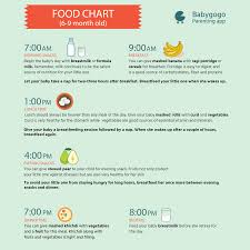 6 To 9 Months Baby Food Chart Food Chart For Your 6 9 Months Old Kid Know What To Feed