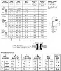 Aircraft Rivet Chart Pop Rivet Drill Size Chart Bedowntowndaytona Com