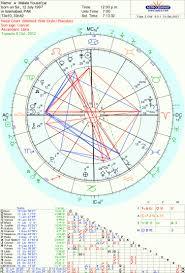 Jon Stewart Natal Chart Malala Yousafzai Karmic Horoscope From Tara Greene Tara