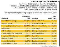 Closing The Book On Bankruptcy Cfo