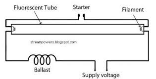 identify diagram simple fluorescent light wiring diagram tube wiring diagram for fluorescent lamp and you can complete all connection of the fluorescent light lamp with the help of this wiring circuit diagram